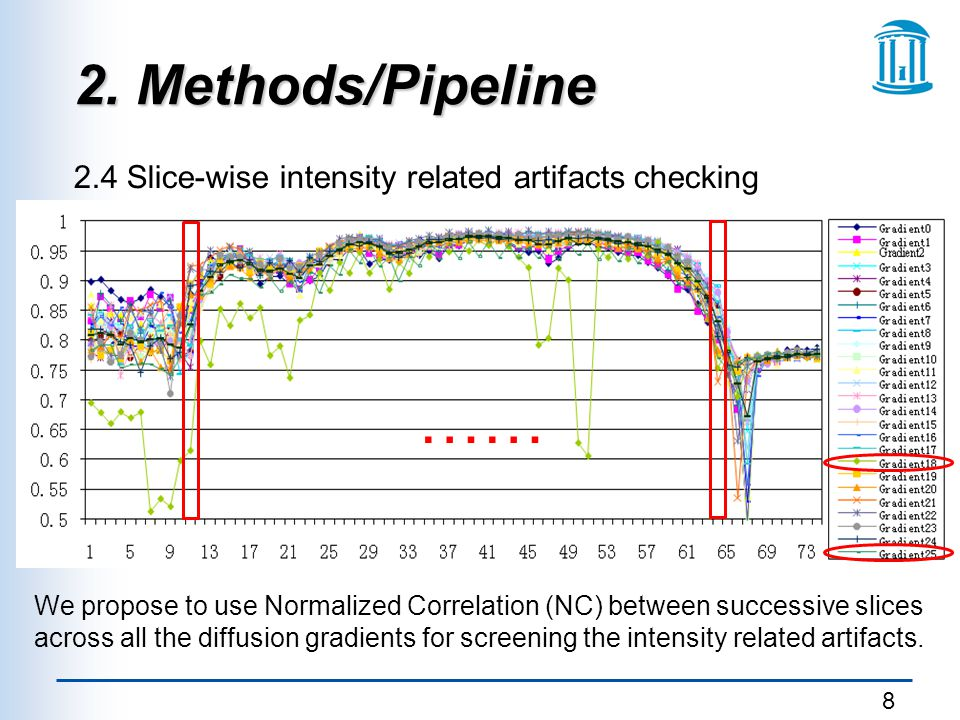 2. Methods/Pipeline 2.4 Slice-wise intensity related artifacts checking. ……