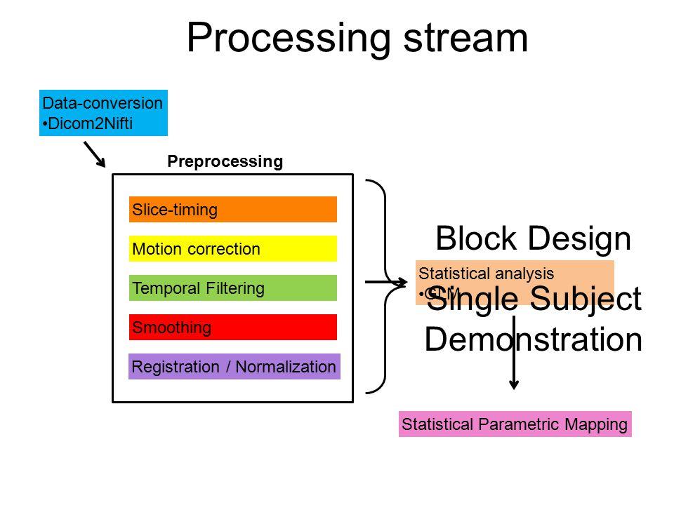 Single Subject Demonstration