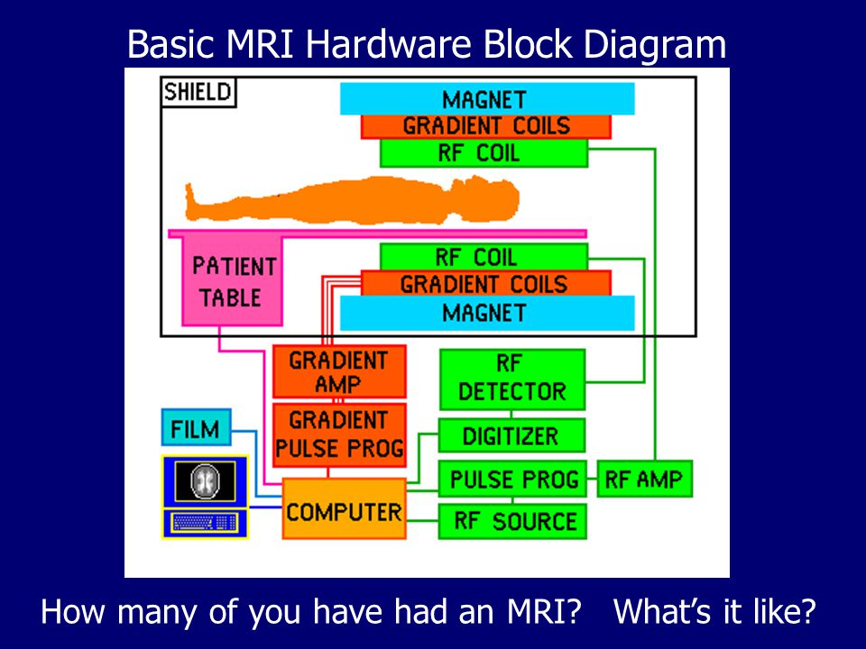 Basic MRI Hardware Block Diagram
