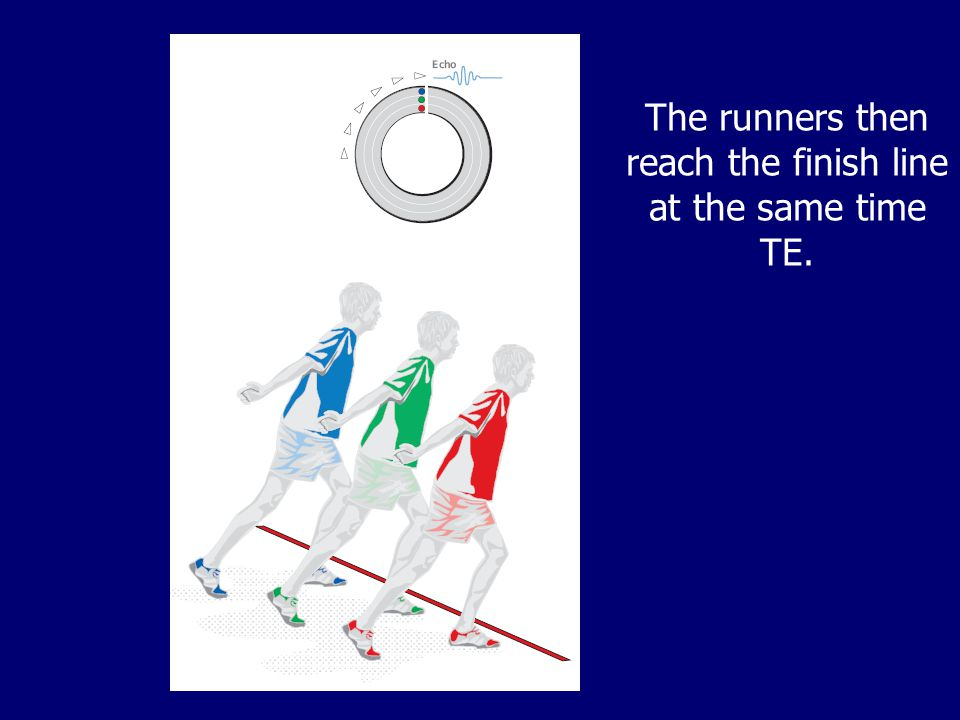 The runners then reach the finish line at the same time TE.