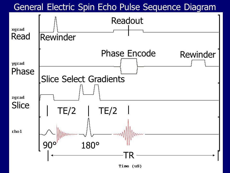 General Electric Spin Echo Pulse Sequence Diagram