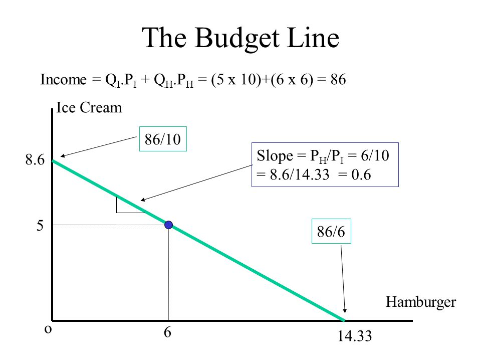 The Budget Line Income = QI.PI + QH.PH = (5 x 10)+(6 x 6) = 86