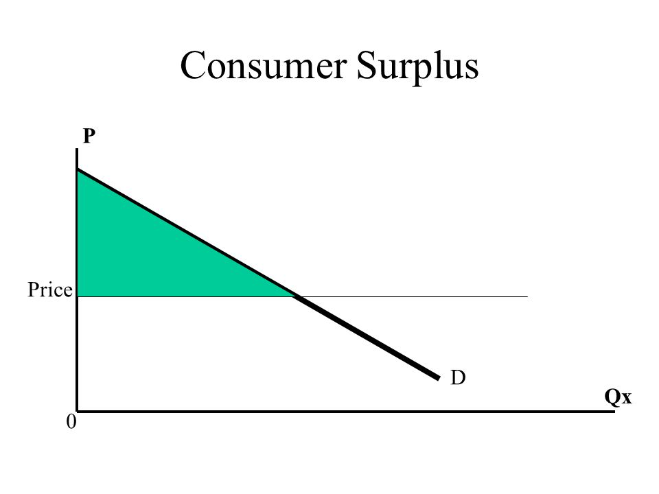 Consumer Surplus P Price D Qx