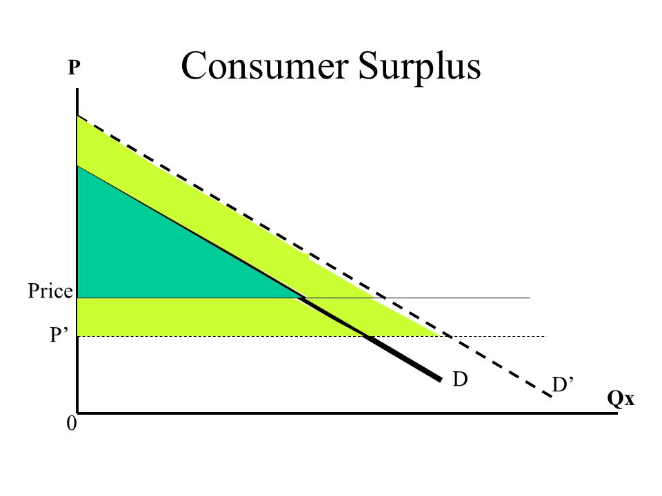 Consumer Surplus P Price P' D D' Qx