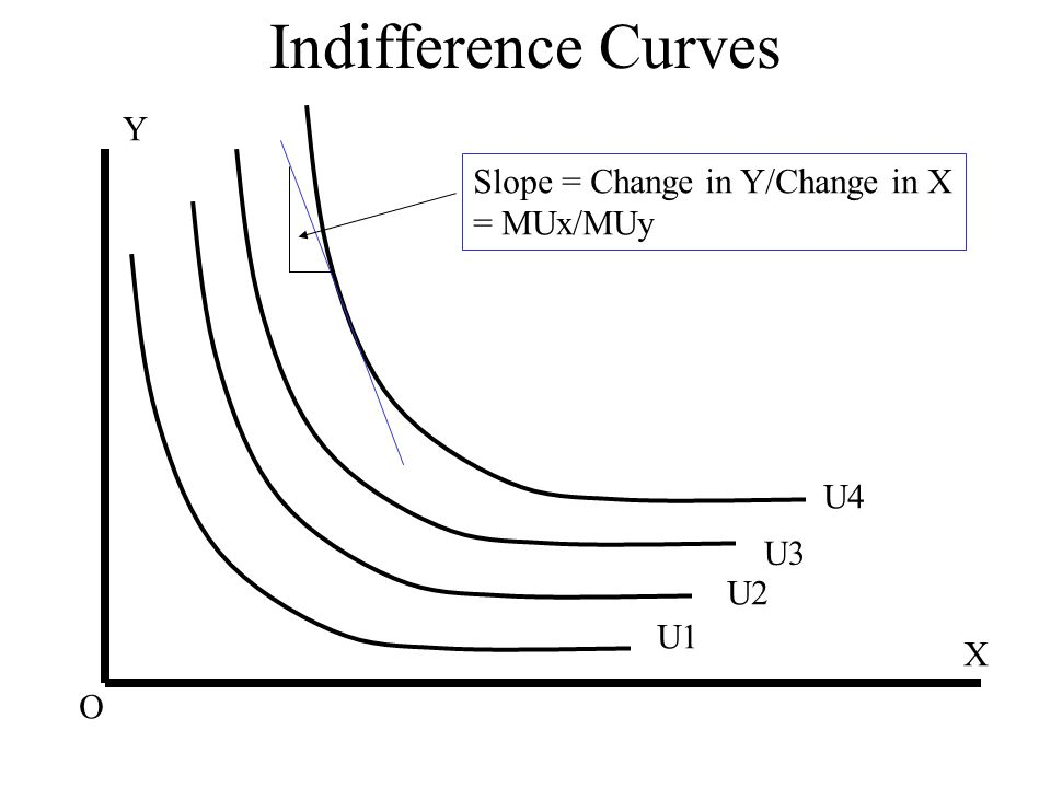 Indifference Curves Y Slope = Change in Y/Change in X = MUx/MUy U4 U3