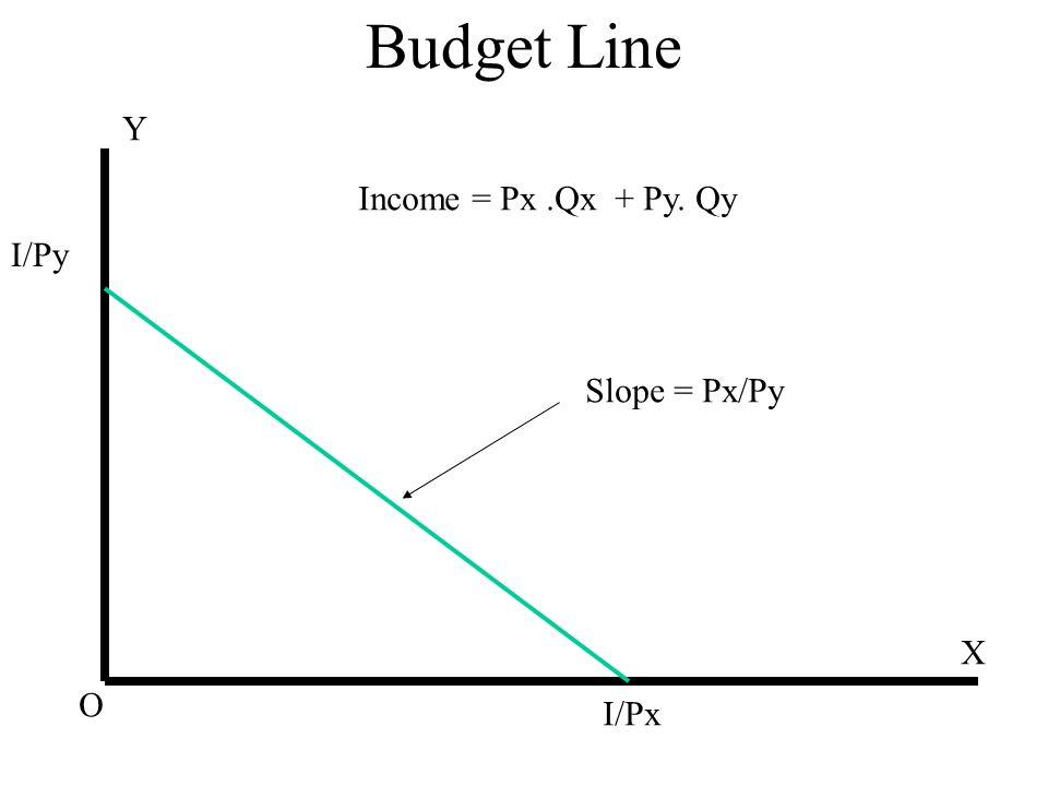 Budget Line Y Income = Px .Qx + Py. Qy I/Py Slope = Px/Py X O I/Px