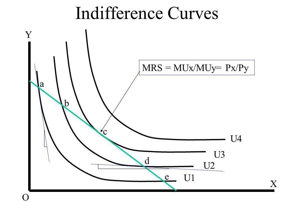 Indifference Curves Y MRS = MUx/MUy= Px/Py a b c U4 U3 d U2 e U1 X O