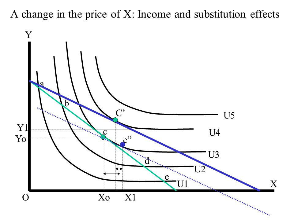 A change in the price of X: Income and substitution effects