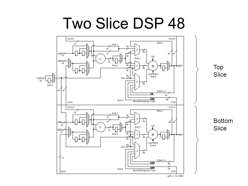 Two Slice DSP 48 Top Slice Bottom Slice
