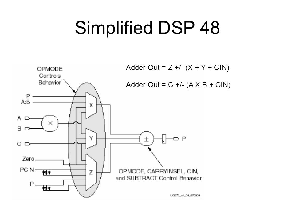 Simplified DSP 48 Adder Out = Z +/- (X + Y + CIN)