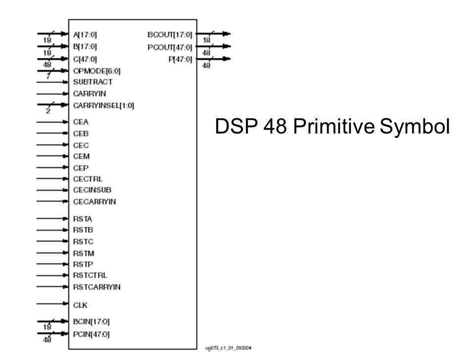 DSP 48 Primitive Symbol