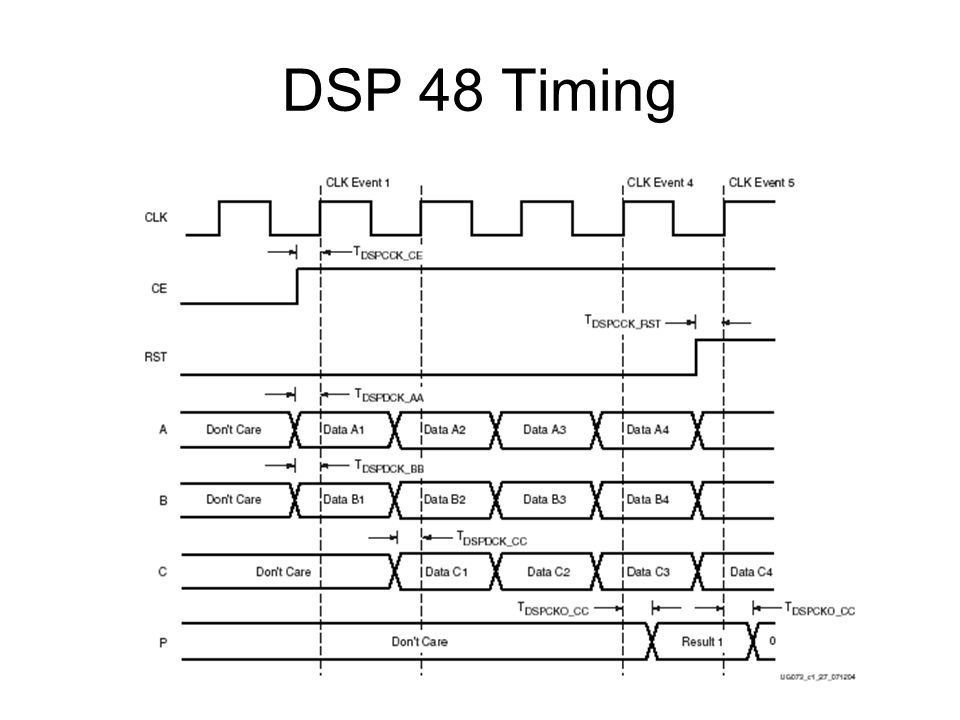 DSP 48 Timing