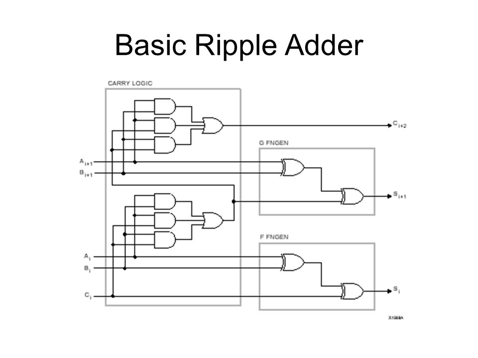 Basic Ripple Adder
