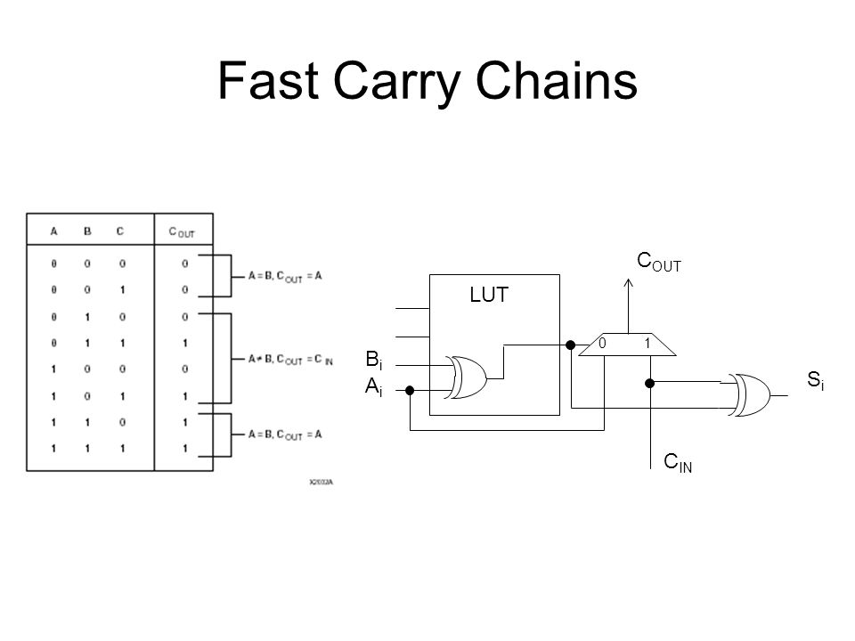 Fast Carry Chains Bi Ai COUT CIN LUT Si 1