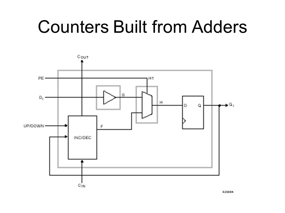 Counters Built from Adders