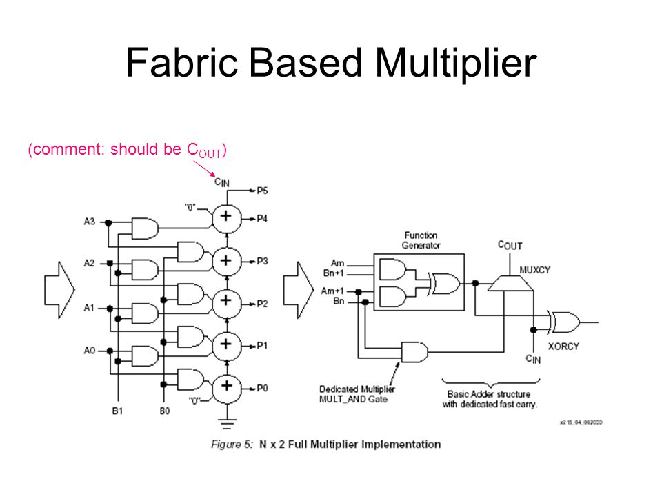 Fabric Based Multiplier