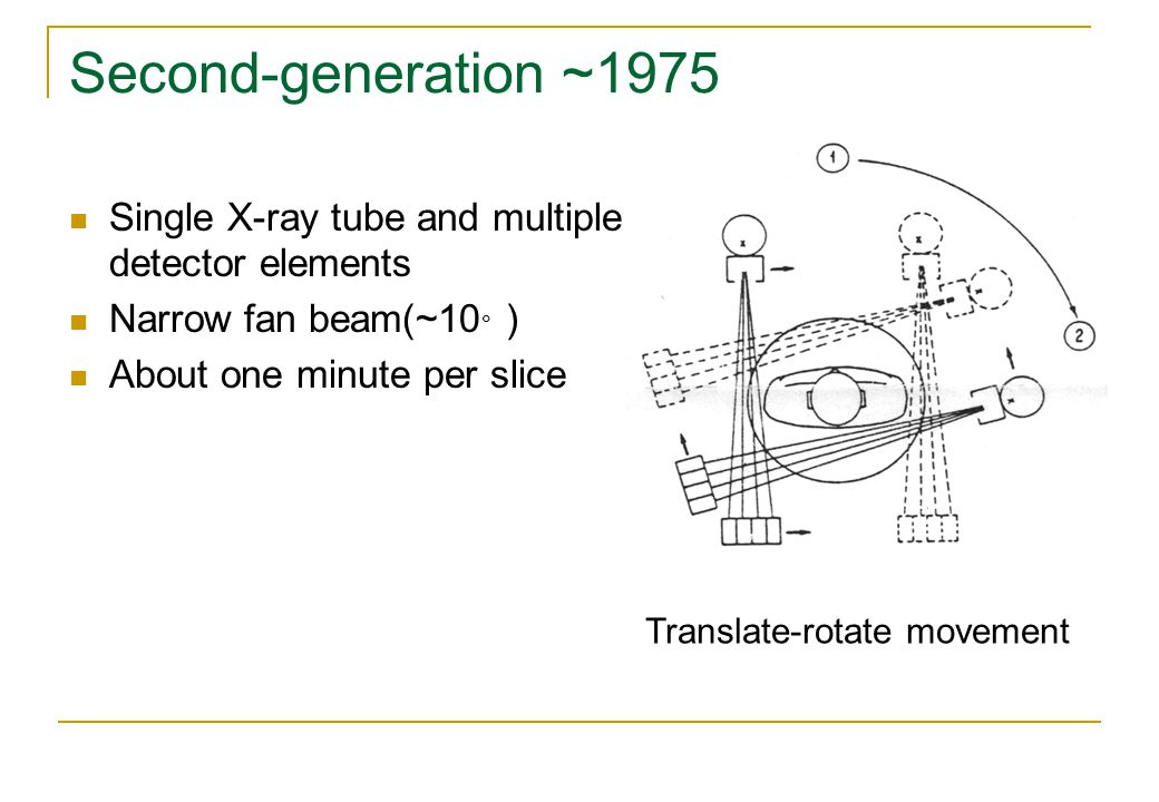 Second-generation ~1975 Single X-ray tube and multiple detector elements. Narrow fan beam(~10。) About one minute per slice.