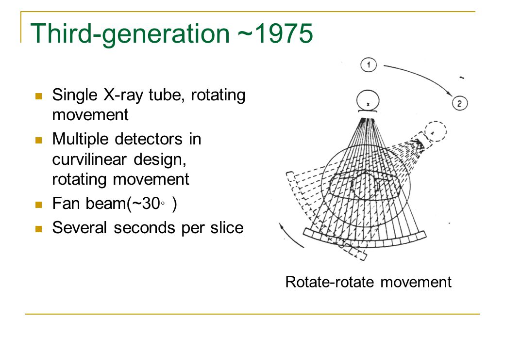 Third-generation ~1975 Single X-ray tube, rotating movement