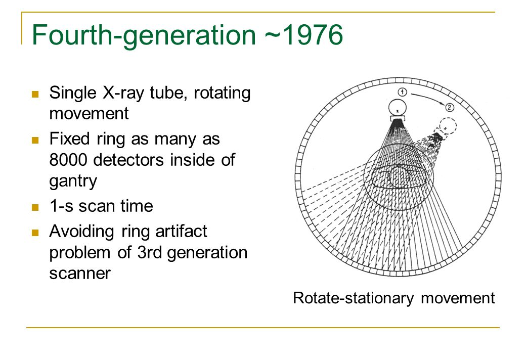 Fourth-generation ~1976 Single X-ray tube, rotating movement