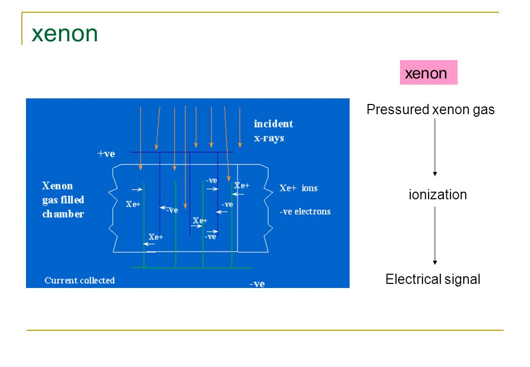 xenon xenon Pressured xenon gas ionization Electrical signal