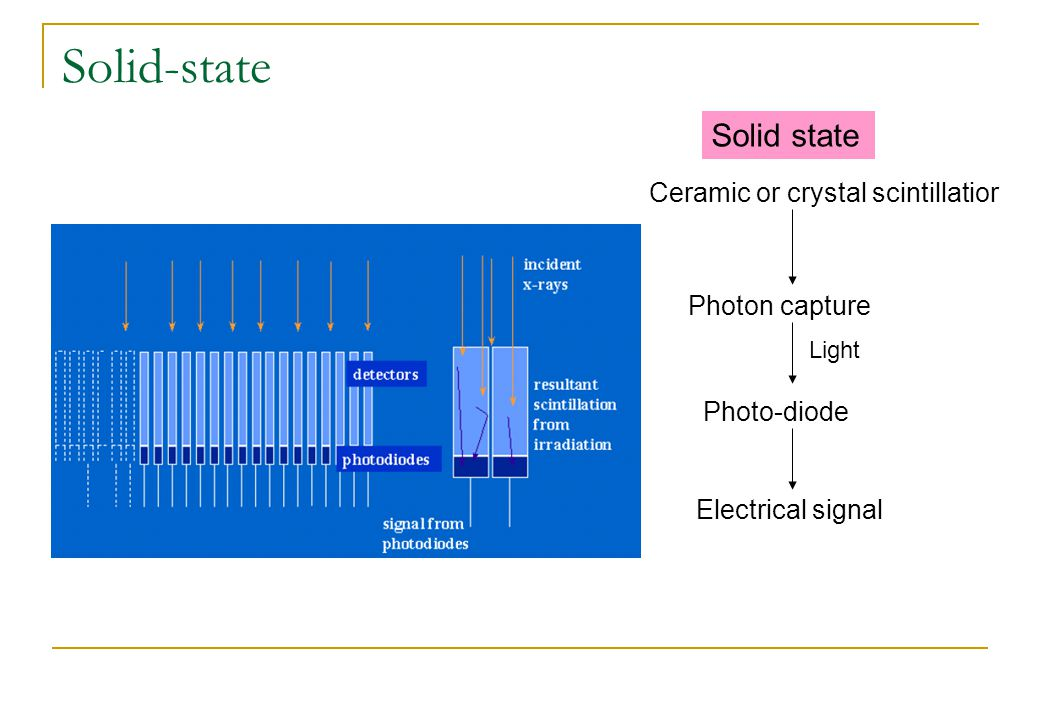 Solid-state Solid state Ceramic or crystal scintillatior