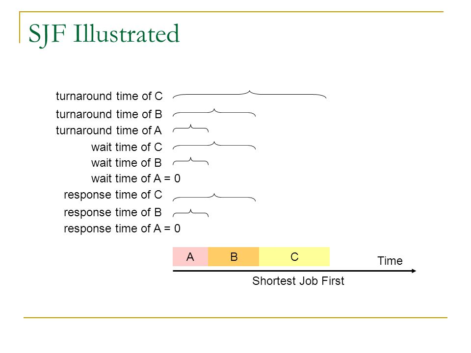 SJF Illustrated turnaround time of A turnaround time of B