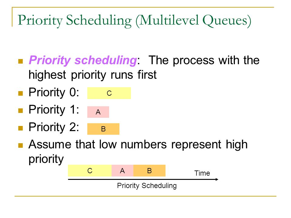 Priority Scheduling (Multilevel Queues)