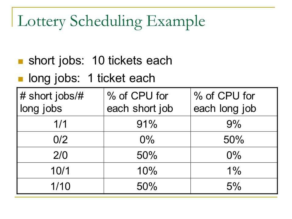Lottery Scheduling Example