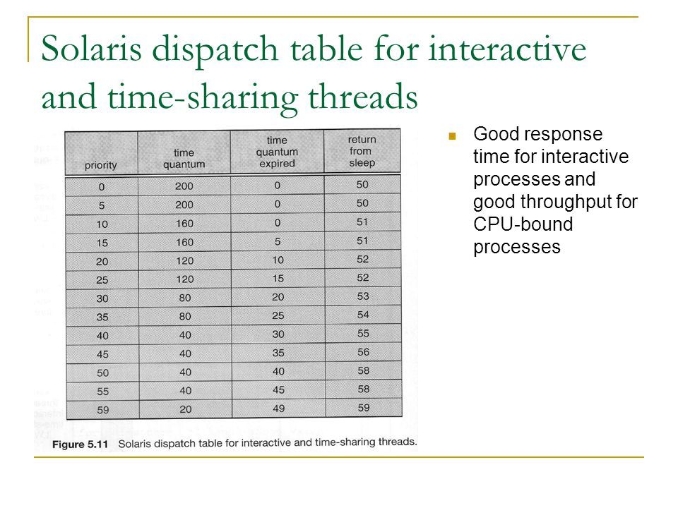Solaris dispatch table for interactive and time-sharing threads