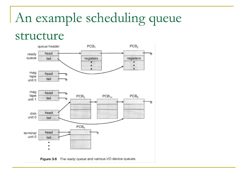 An example scheduling queue structure