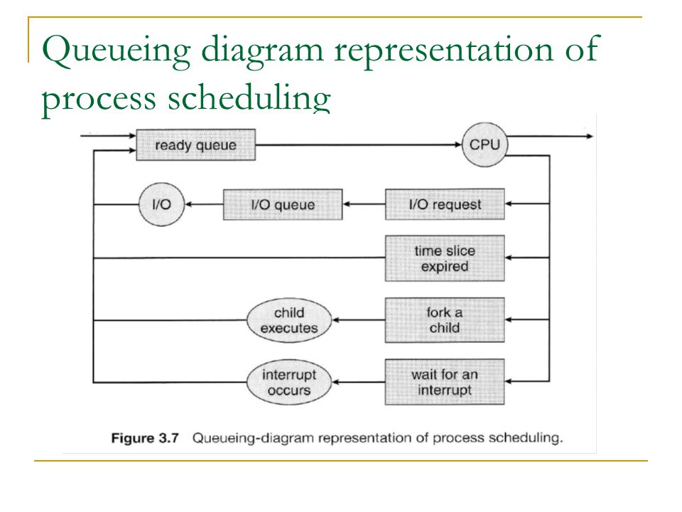 Queueing diagram representation of process scheduling
