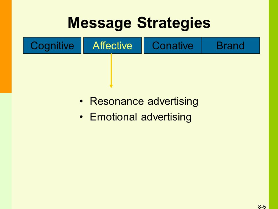 Message Strategies Cognitive Affective Conative Brand