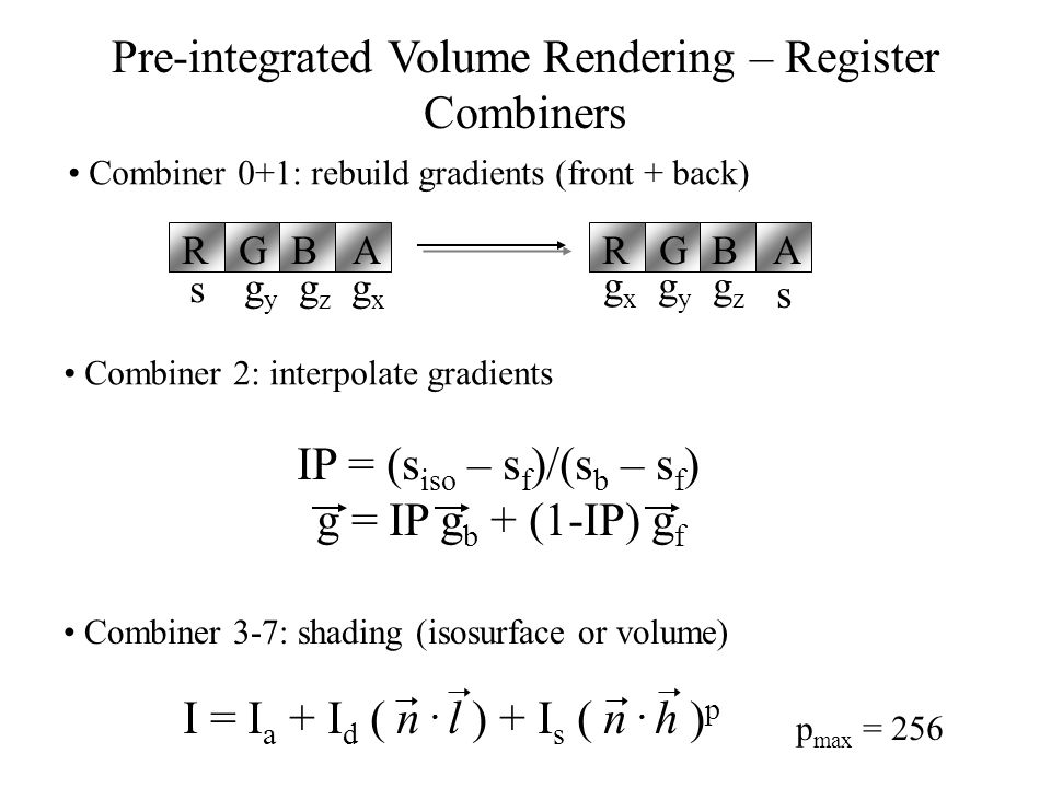 Pre-integrated Volume Rendering – Register Combiners