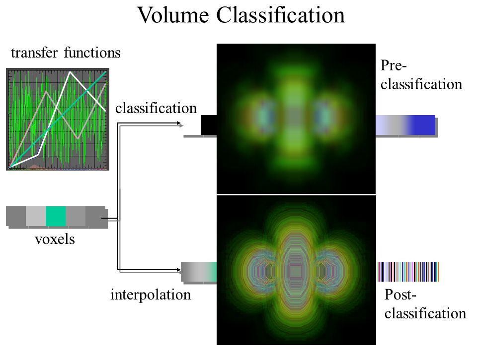 Volume Classification