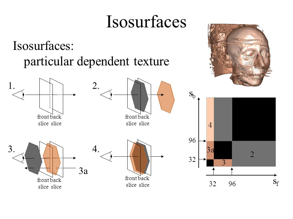 Isosurfaces Isosurfaces: particular dependent texture 1. 2. sb 4. 3.