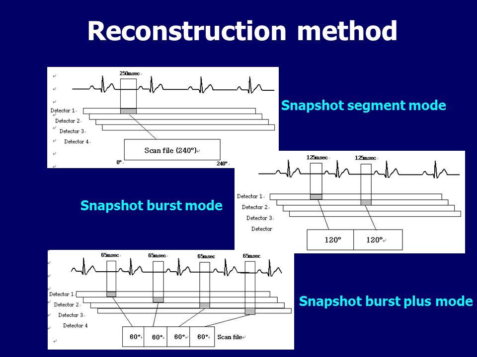 Reconstruction method