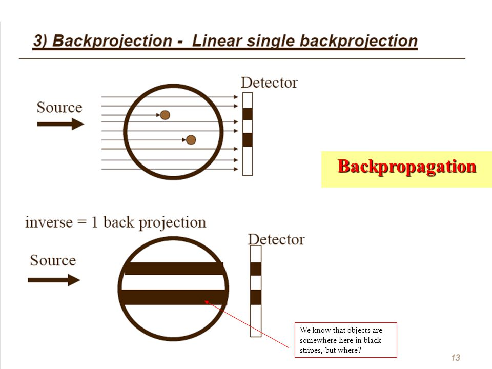 Backpropagation We know that objects are somewhere here in black stripes, but where