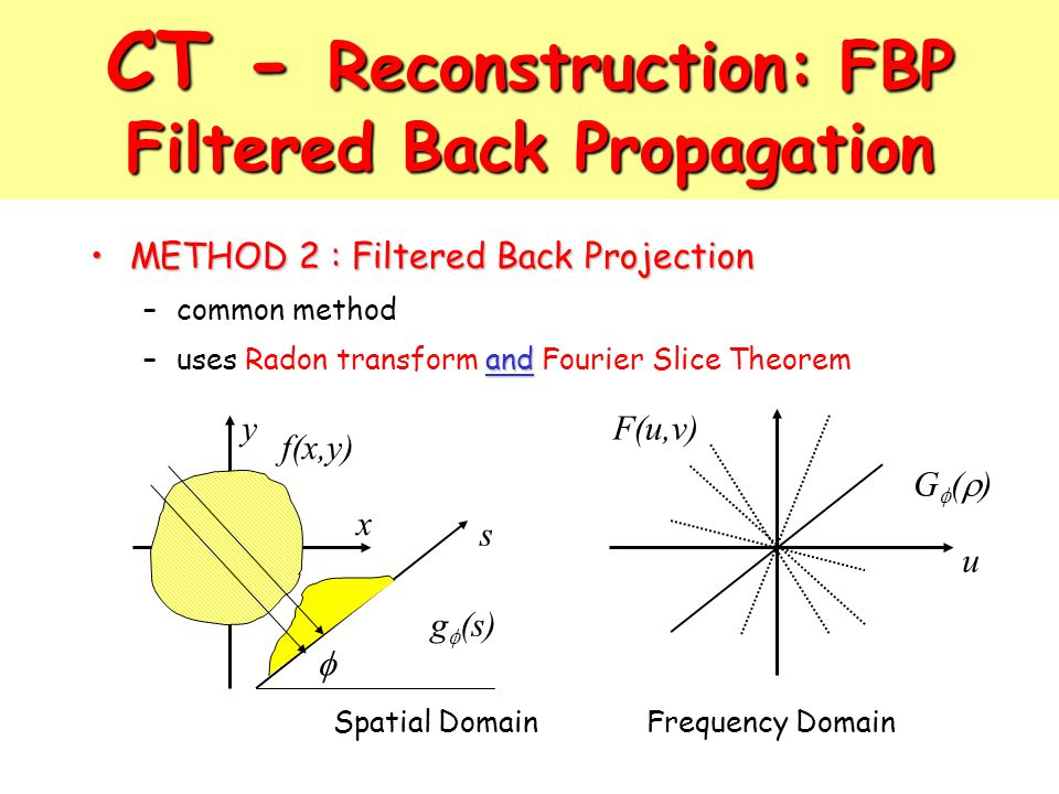 CT - Reconstruction: FBP Filtered Back Propagation