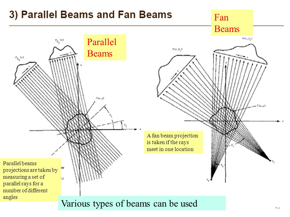 Various types of beams can be used