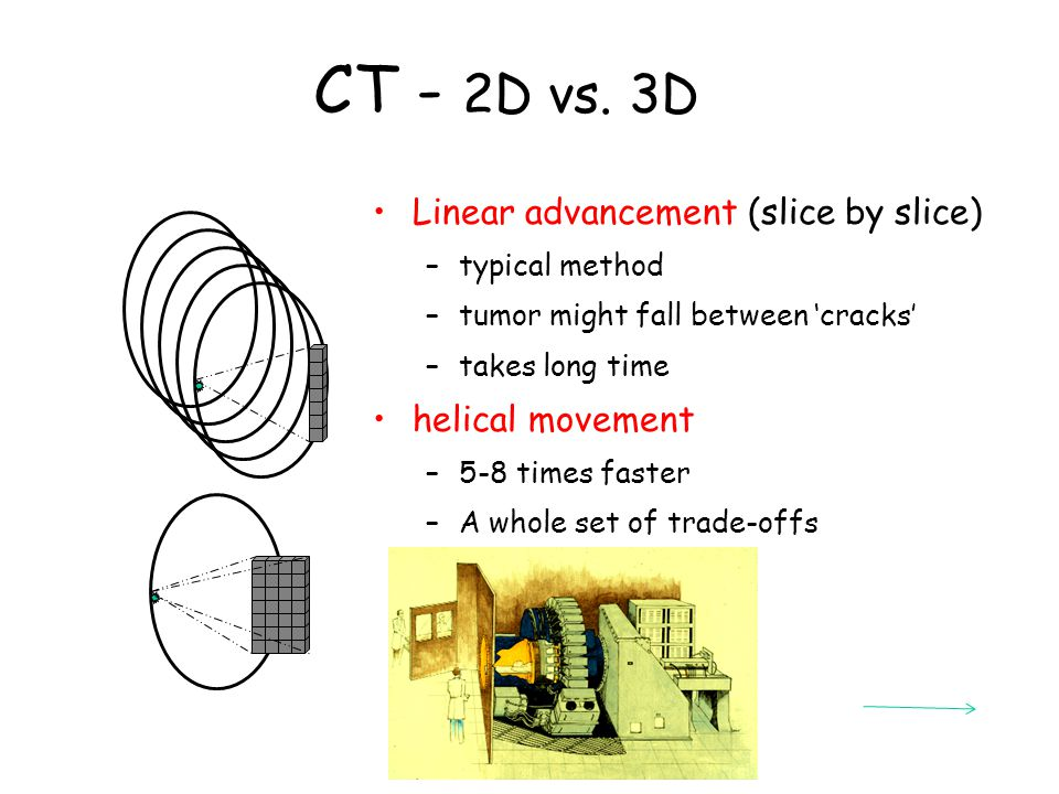 CT - 2D vs. 3D Linear advancement (slice by slice) helical movement