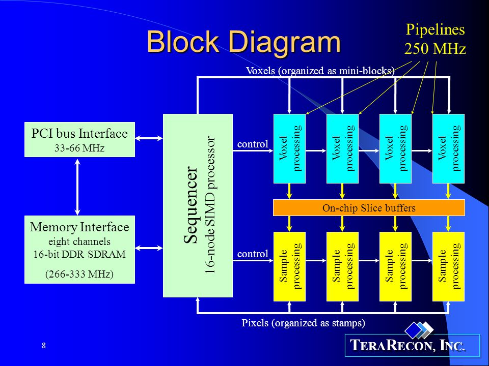 Block Diagram Sequencer Pipelines 250 MHz PCI bus Interface 33-66 MHz