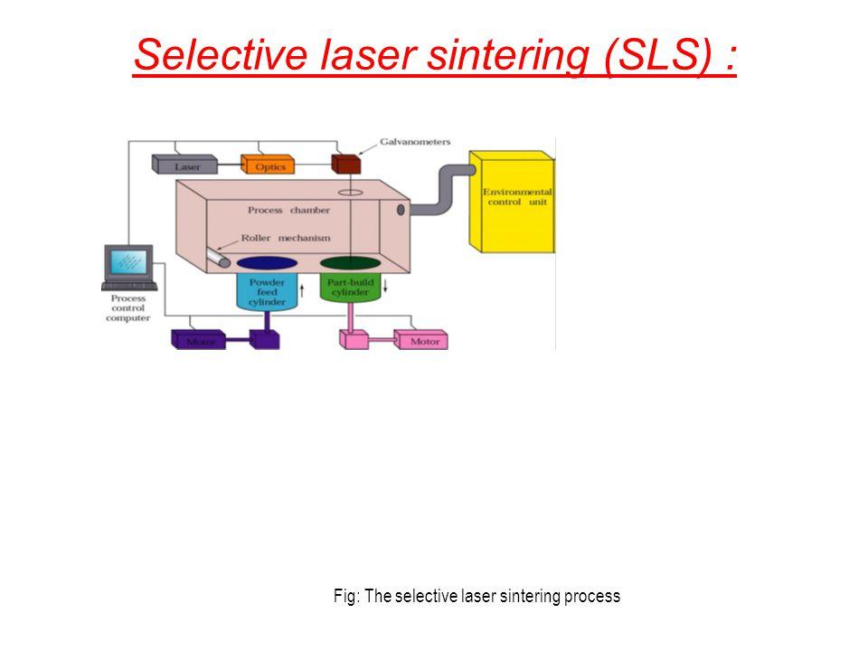 Selective laser sintering (SLS) :