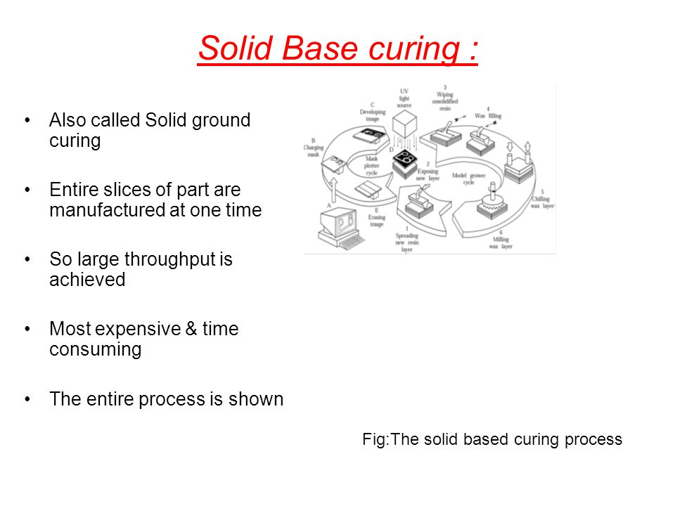 Fig:The solid based curing process