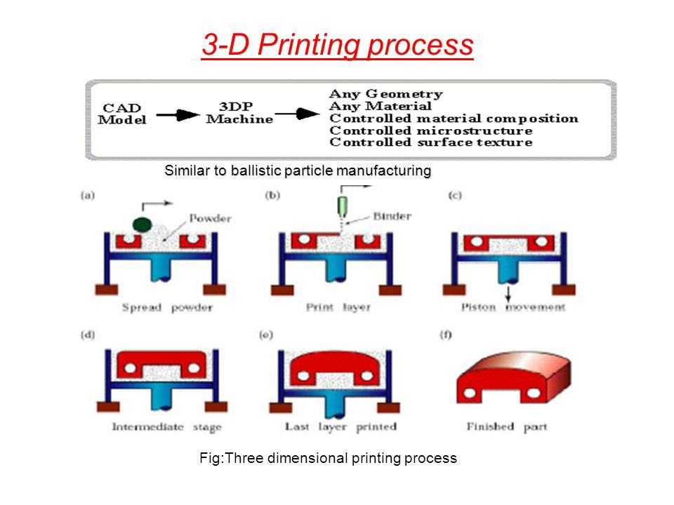 Fig:Three dimensional printing process