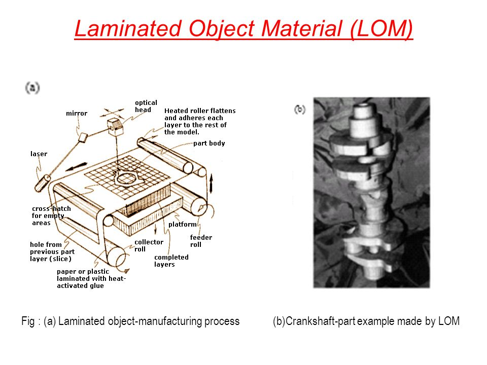 Laminated Object Material (LOM)