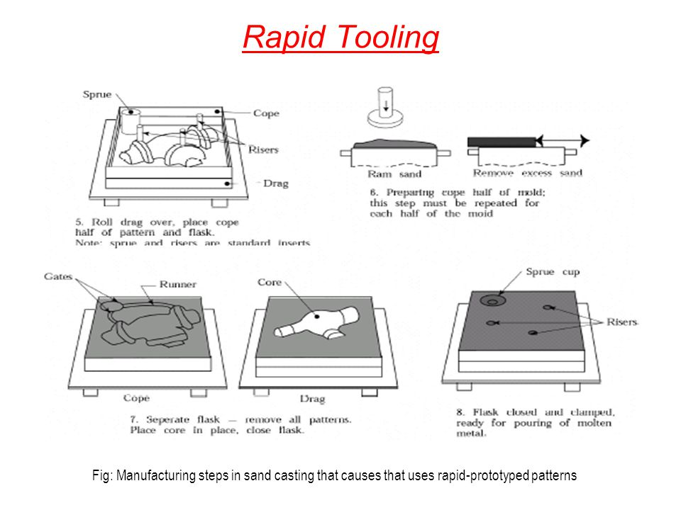 Rapid Tooling Fig: Manufacturing steps in sand casting that causes that uses rapid-prototyped patterns.