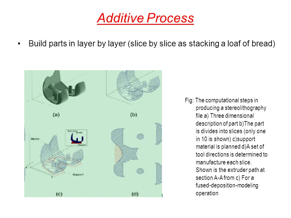 Additive Process Build parts in layer by layer (slice by slice as stacking a loaf of bread)