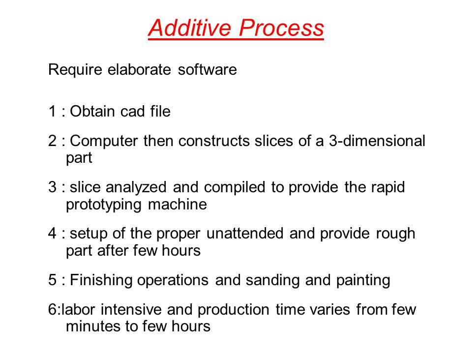 Additive Process Require elaborate software 1 : Obtain cad file