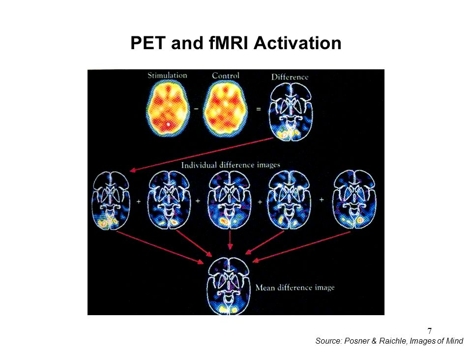 PET and fMRI Activation