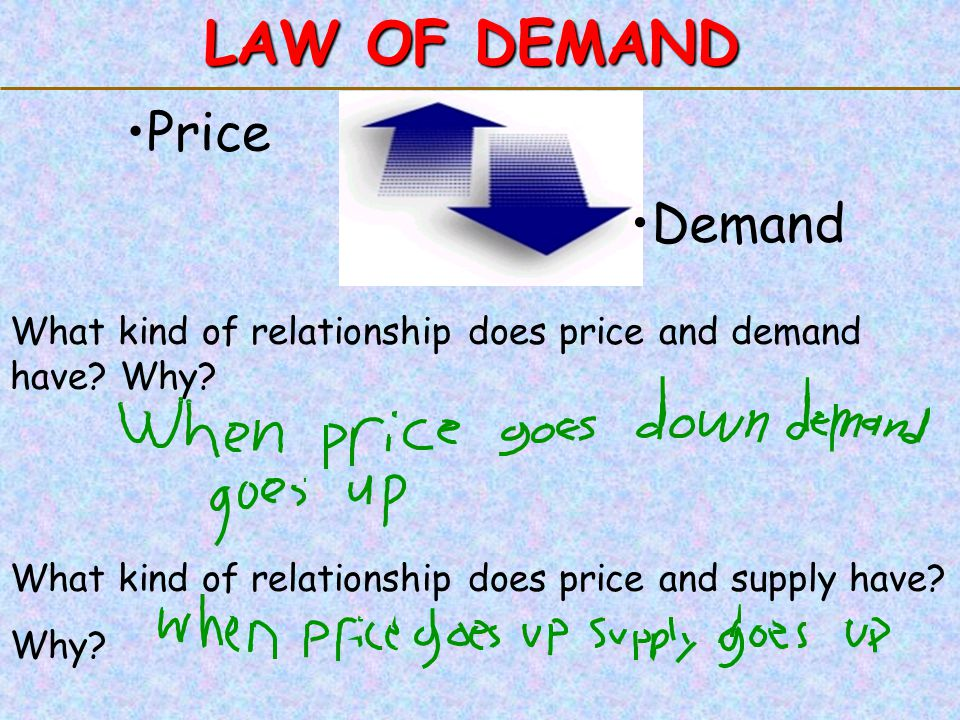 LAW OF DEMAND Price Demand